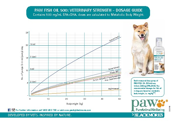 Paw fish oil 500 vet strength for Fish oil for dogs dosage